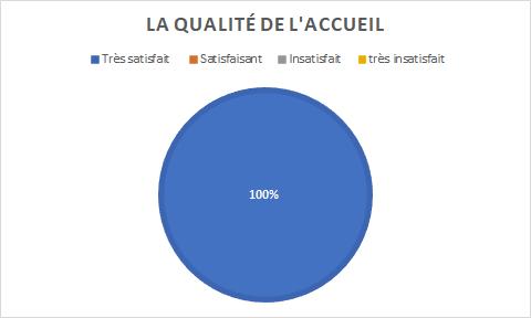 graphique indiquant 100% de satisfaction de l'accueil