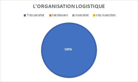 graphique indiquant la satisfaction sur l'organisation logistique : 100% très satisfaits