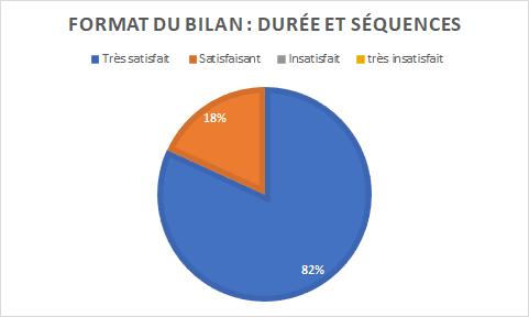 graphique indiquant que le format du bilan a satisfait 18% des personnes interrogées et a très satisfait 82% des personnes