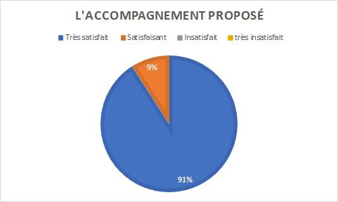 graphique indiquant 91% de personnes très satisfaites et 9% satisfaites de l'accompagnement proposé