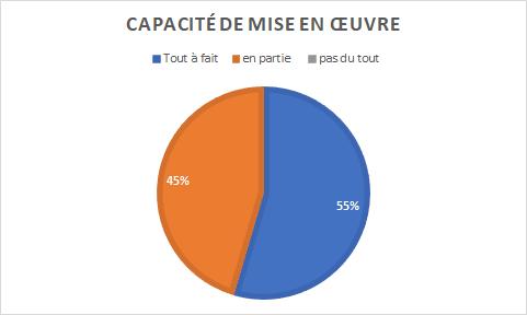 graphique indiquant que 55% des personnes interrogées sont prêtes à mettre en oeuvre le plan d'action proposé, contre 45% qui se sentent en partie prêtes