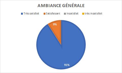 graphique indiquant une grande satisfaction à 91% de l'ambiance générale et une satisfaction à 9%