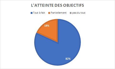 graohique indiquant que 82% des personnes interrogées estiment avoir atteint leurs objectifs contre 18% qui pensent les avoir atteint partiellement.