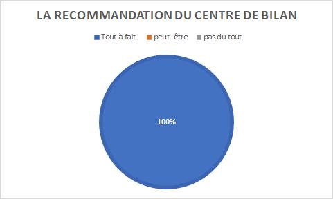 graphique indiquant 100% de personnes tout à fait prêtes à recommander notre centre de bilan