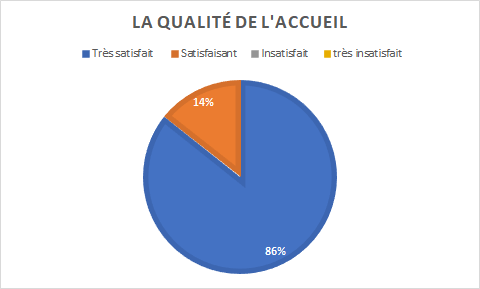 graphique indiquant 86% de personnes très satisfaites par la qualité de l'accueil