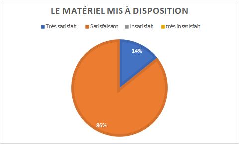 graphique indiquant 86% de personnes satisfaites et 14% très satisfaites du matériel mis à disposition