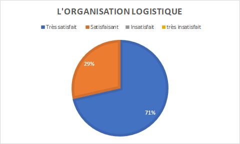 graphique indiquant 71% de personnes satisfaites pour 29% très satisfaites de l'organisation logistique