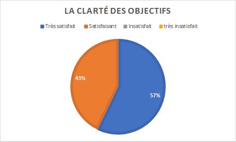 graphique indiquant 57% de personnes très satisfaites par la clarté des objectifs pour 43% satisfaites