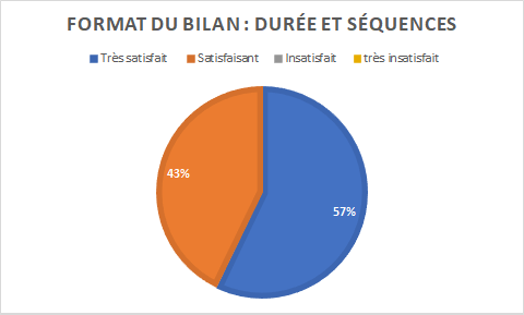 graphique indiquant 57% de personnes très satisfaites par le format du bilan pour 43% satisfaites