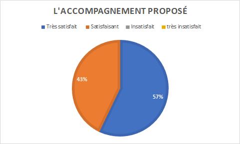graphique indiquant 57% de personnes très satisfaites par l'accompagnement proposé pour 43% satisfaites