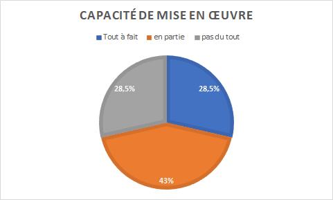graphique indiquant 43% de personnes prêtes à mettre en oeuvre intégralement le plan d'action, pour 28,5% pensant le mettre en oeuvre en partie et 28,5% pensant ne pas être en capacité de le mettre en oeuvre