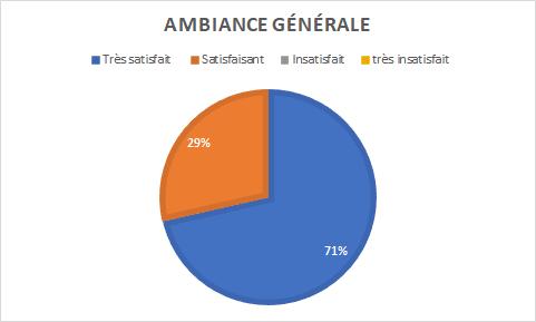 graphique indiquant 71% de personnes très satisfaites pour 29% satisfaites de l'ambiance générale