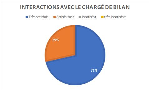 graphique indiquant 71% de personnes très satisfaites pour 29% satisfaites des interactions avec le chargé de bilan