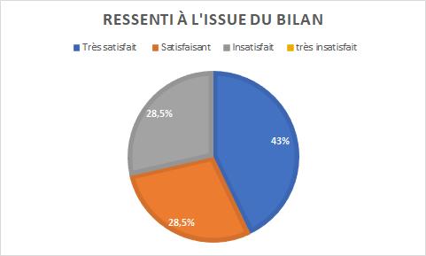 graphique indiquant 43% de personnes très satisfaites du bilan, 28,5% satisfaites et 28,5% insatisfaites (0% très insatisfaites)