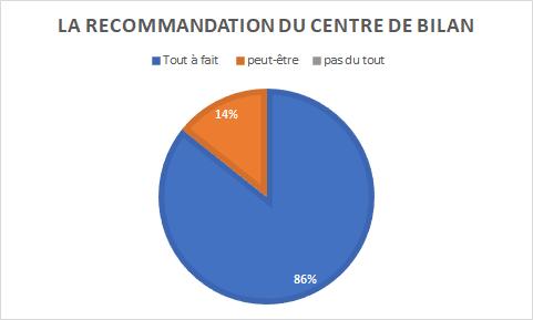 graphique indiquant une recommandation du bilan de compétences à l'UVSQ à 86% (tout à fait) ou 14% (peut-être)