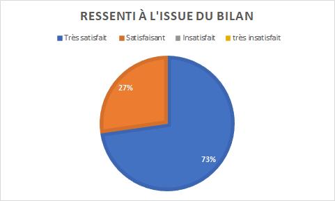 graphique indiquant le ressenti à l'issue du bilan : très satisfait à 73% et satisfait à 27%